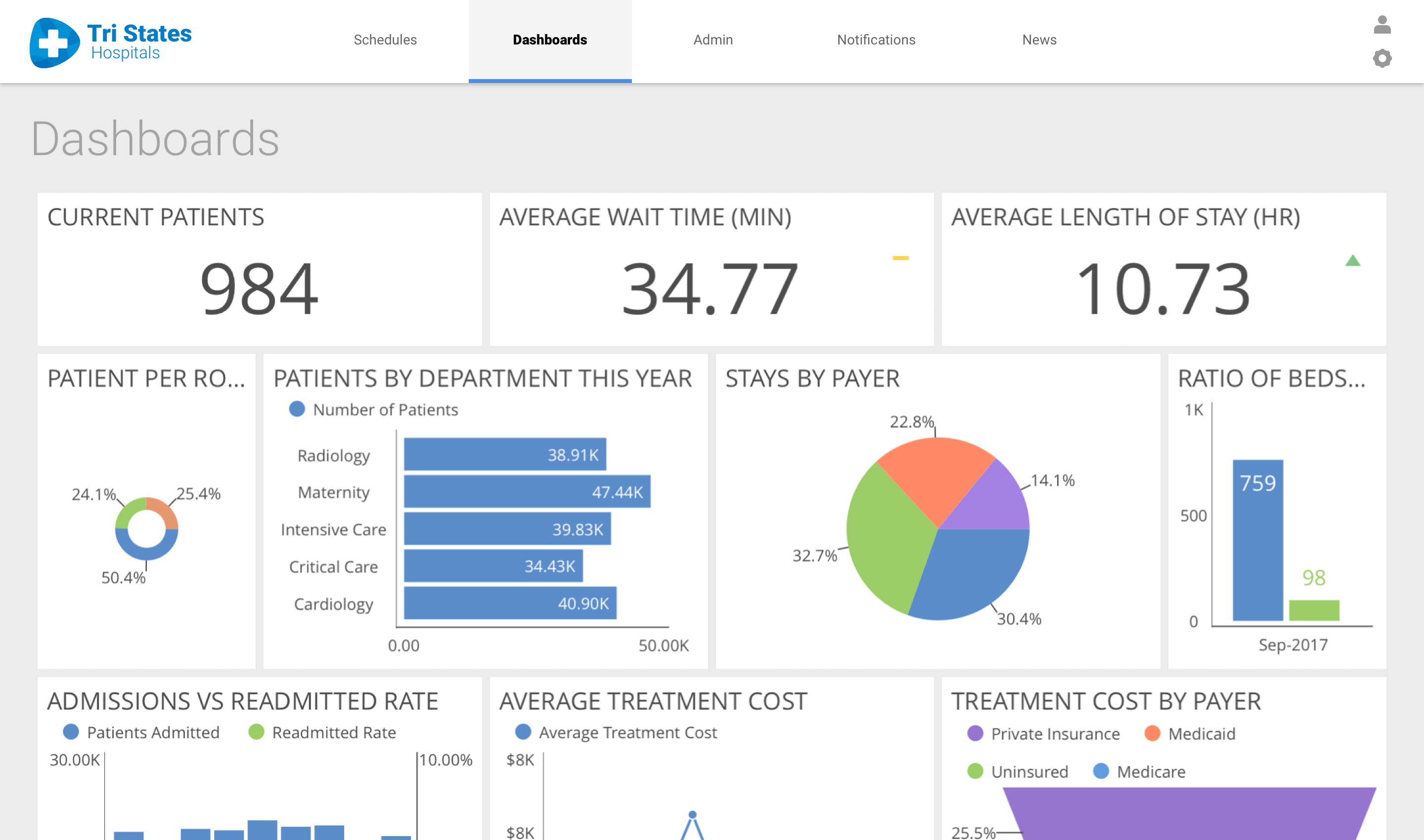 Hospital dashboards