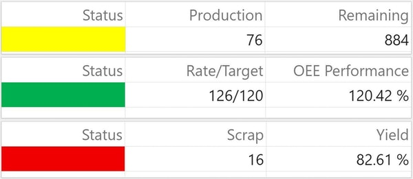 Production tracking