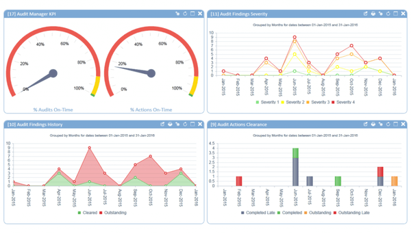 Auditing dashboard
