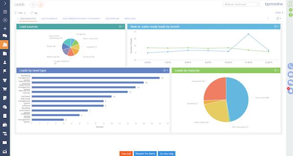 bpm'online Marketing - Lead analytics