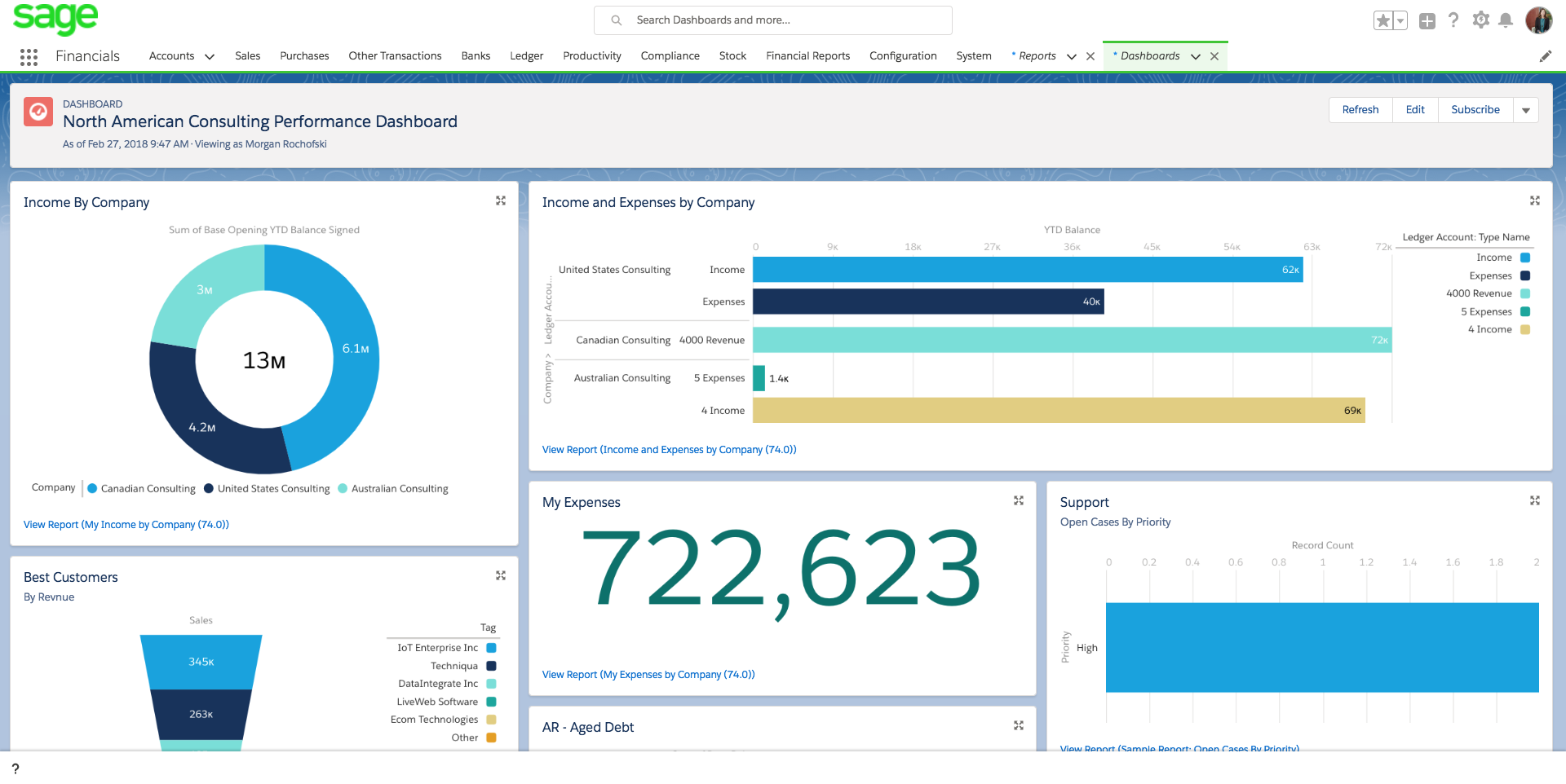 Business performance dashboard