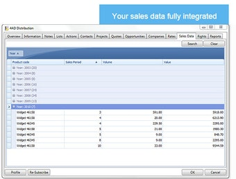 Integrated sales data