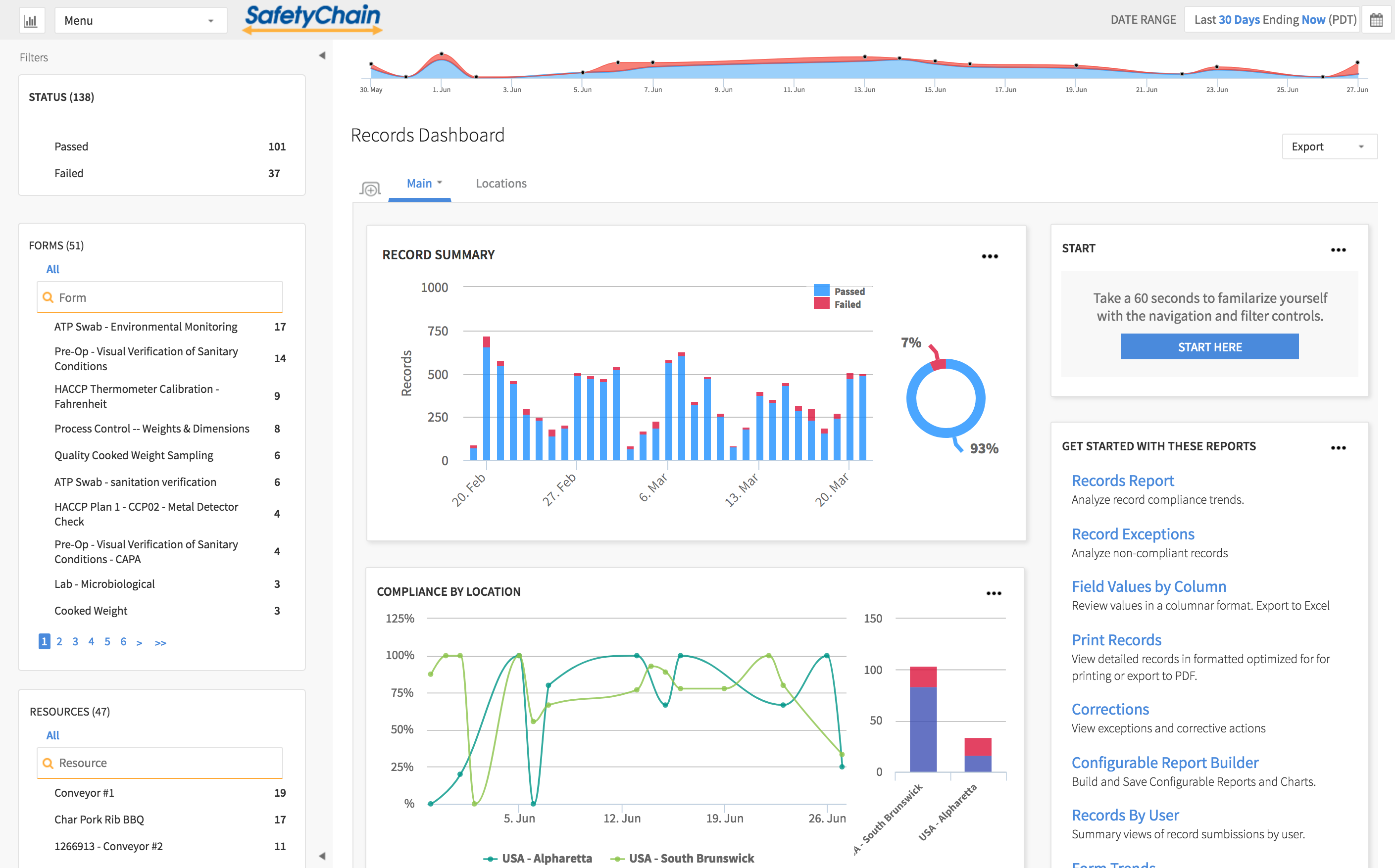 Records dashboard