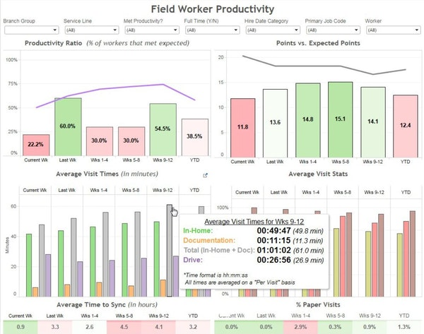Field Worker Productivity