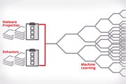 McAfee Endpoint Protection Advanced for SMB - Threat Identification