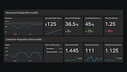 Geckoboard - E-commerce dashboard