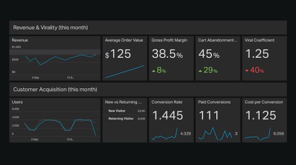 E-commerce dashboard