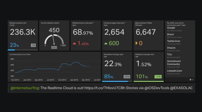 Digital marketing dashboard