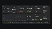 Geckoboard - Digital marketing dashboard