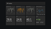 Geckoboard - Dev Ops dashboard