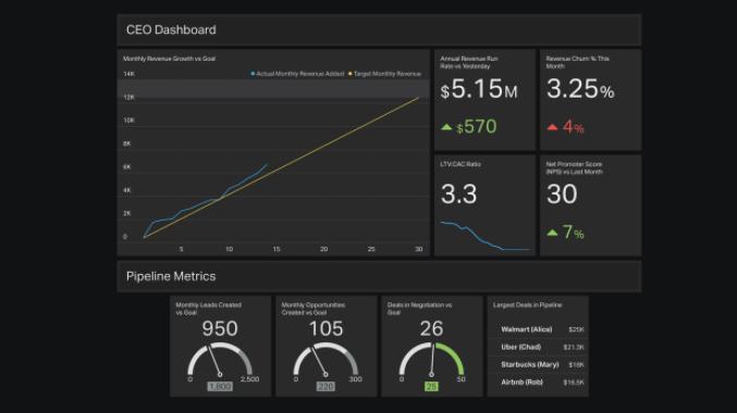 CEO dashboard