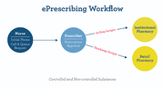 e-Prescribing Workflow