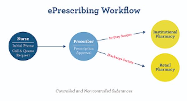 e-Prescribing Workflow