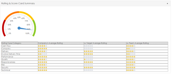 Rating and score card summary