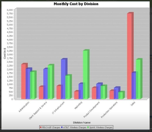 Expenses by division