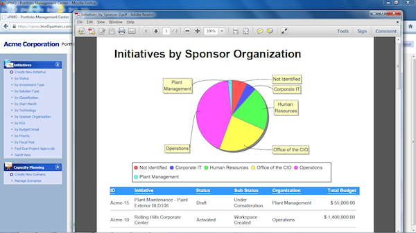 Initiatives by sponsor organization report