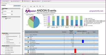 Andon sample events reporting