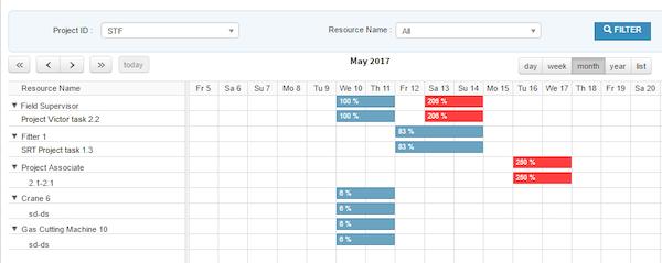 Resource tracking
