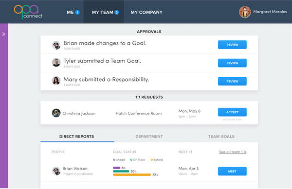 Team dashboard