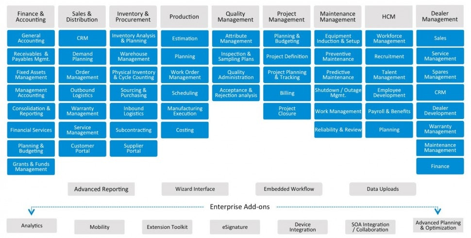 ERP project management