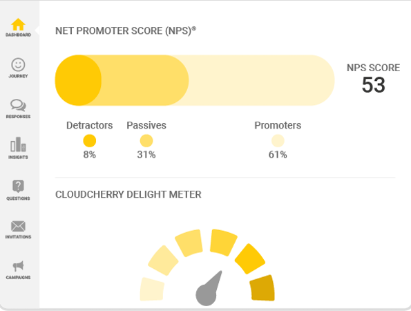 Loyalty+ NPS tracking