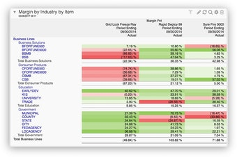 Margin by industry by item