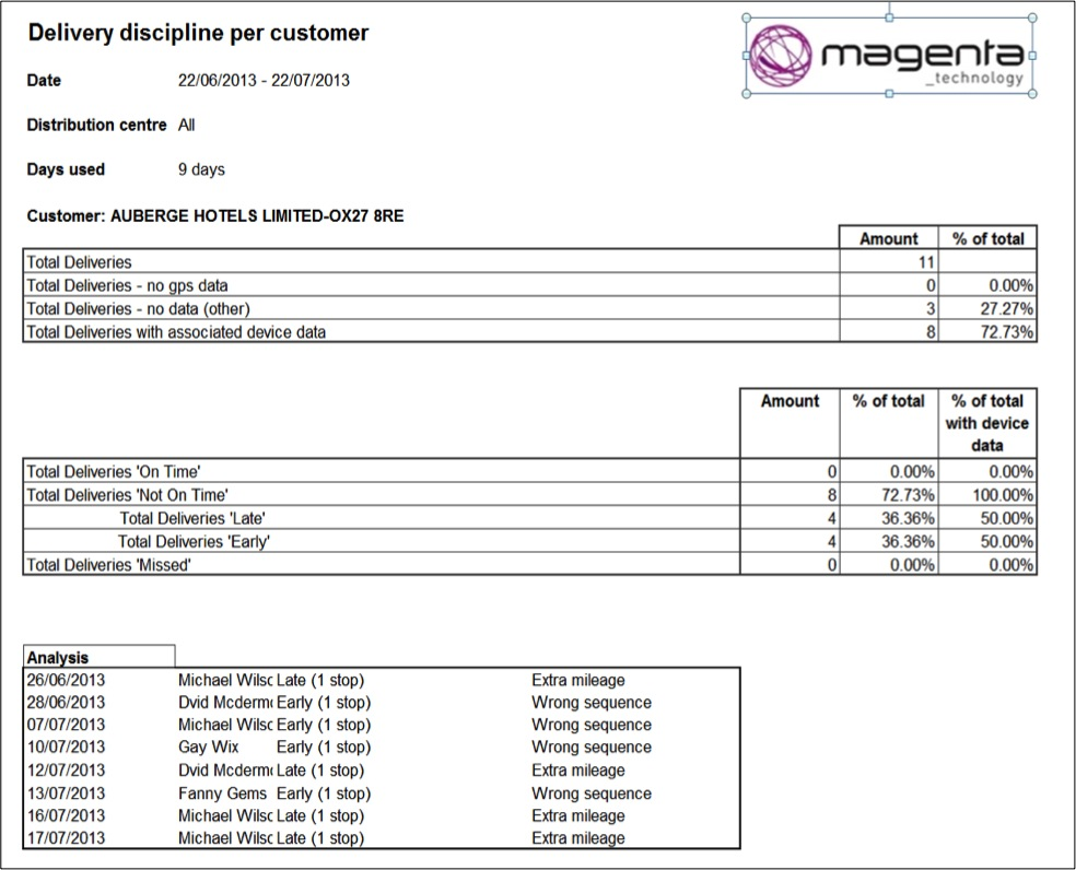 Report- delivery window by customer