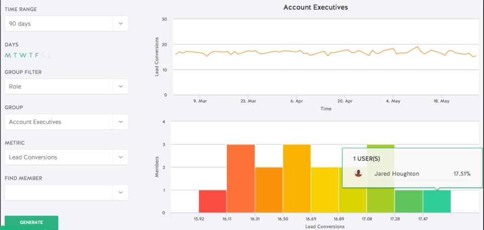 Performance dashboards