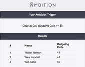 Call data visualization