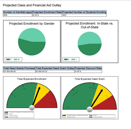 Projected reports