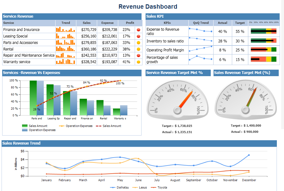 Revenue dashboard