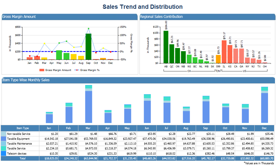 Sales trends & distributing analysis