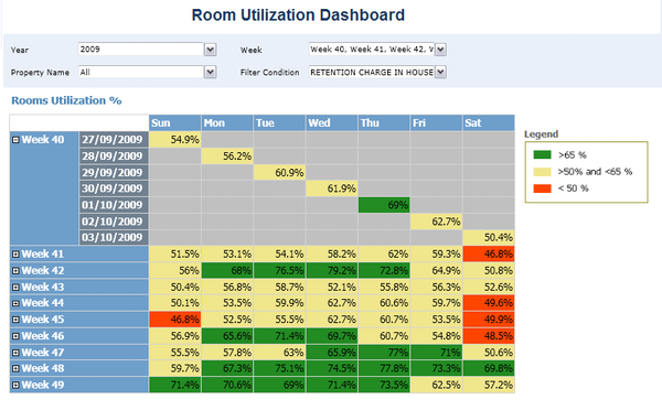 Hospitality room usage analysis