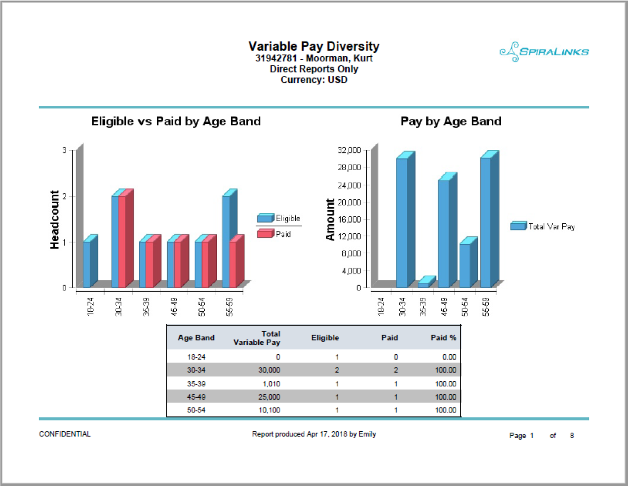 Variable pay reporting