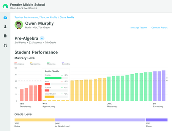 Student performance overview