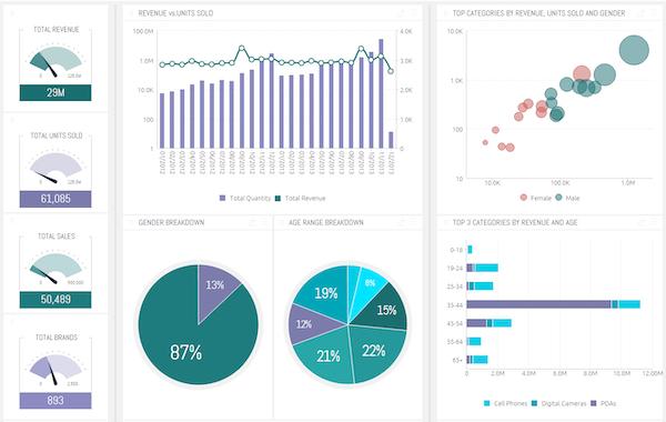 Sisense revenue reports