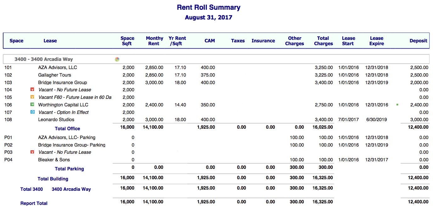 Commercial rent roll report