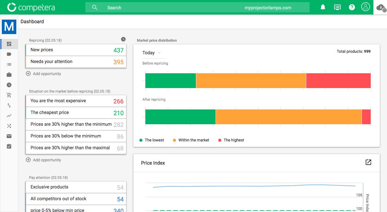 Competera Pricing Platform - Dashboard