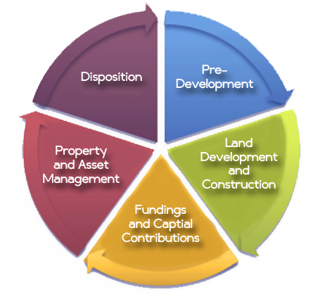 Comprehensive real estate development solution