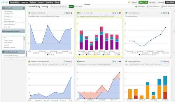 Sprinklr KPI tracking