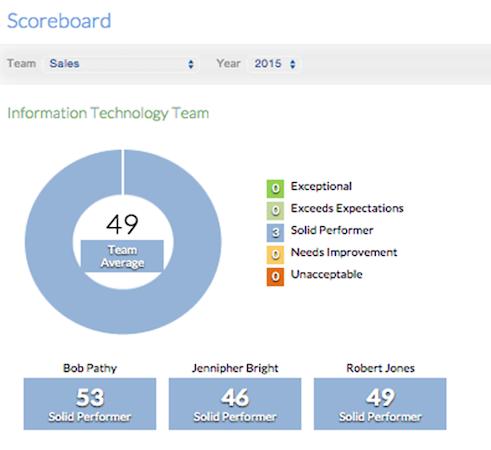 Performance Scoreboard