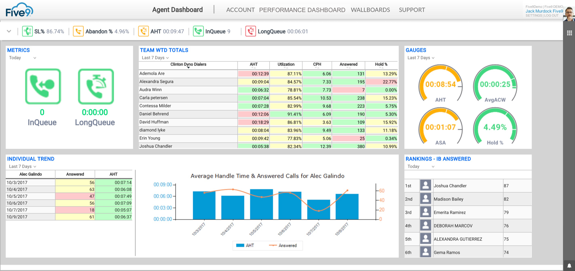 Five9 Cloud Contact Center - Agent dashboard