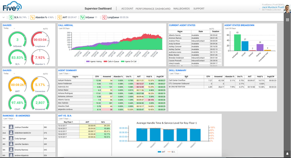 Supervisor dashboard
