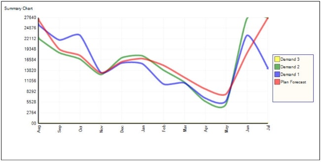 Demand and forecasting summary