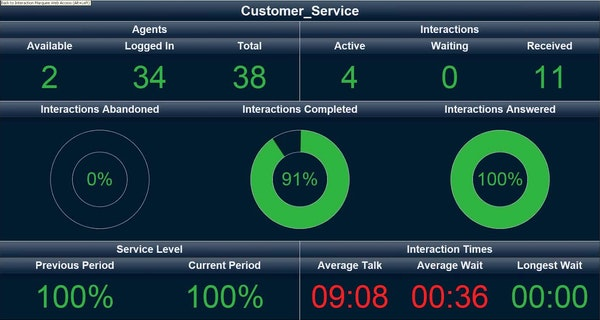 Customer service dashboard