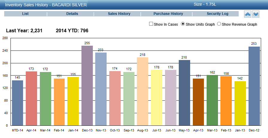 Inventory sales history