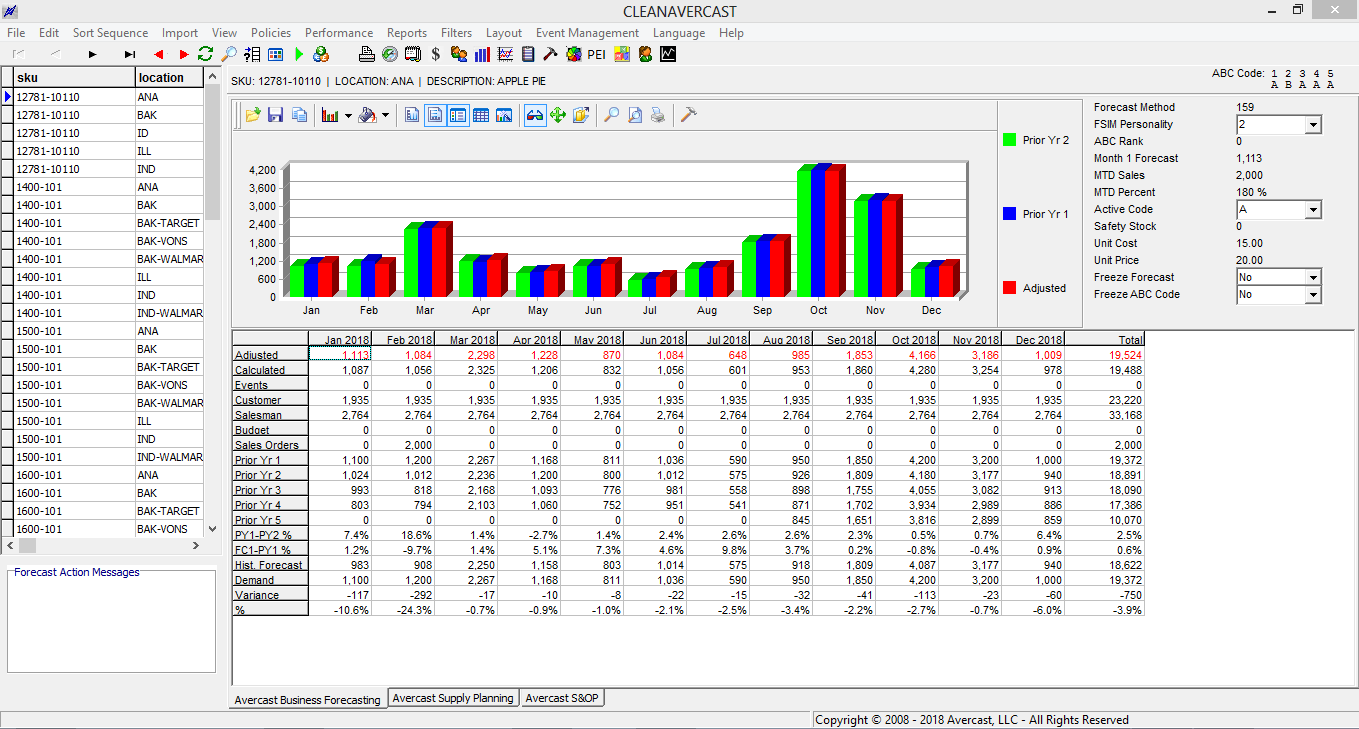 Avercast - Forecasting by year