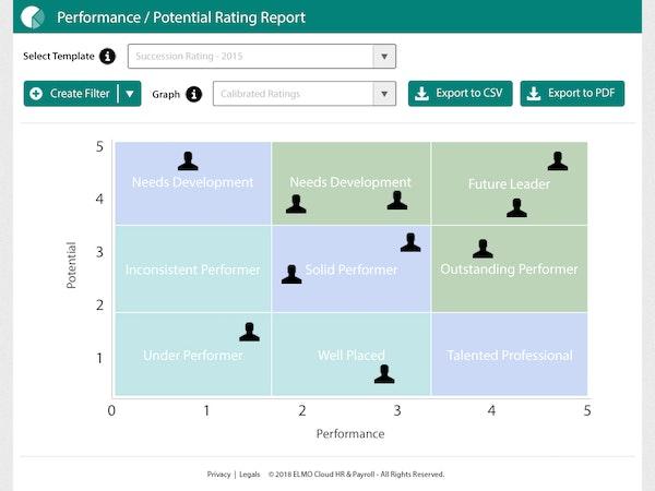 Performance ratings