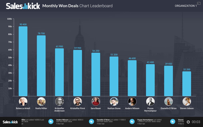 Leaderboard chart