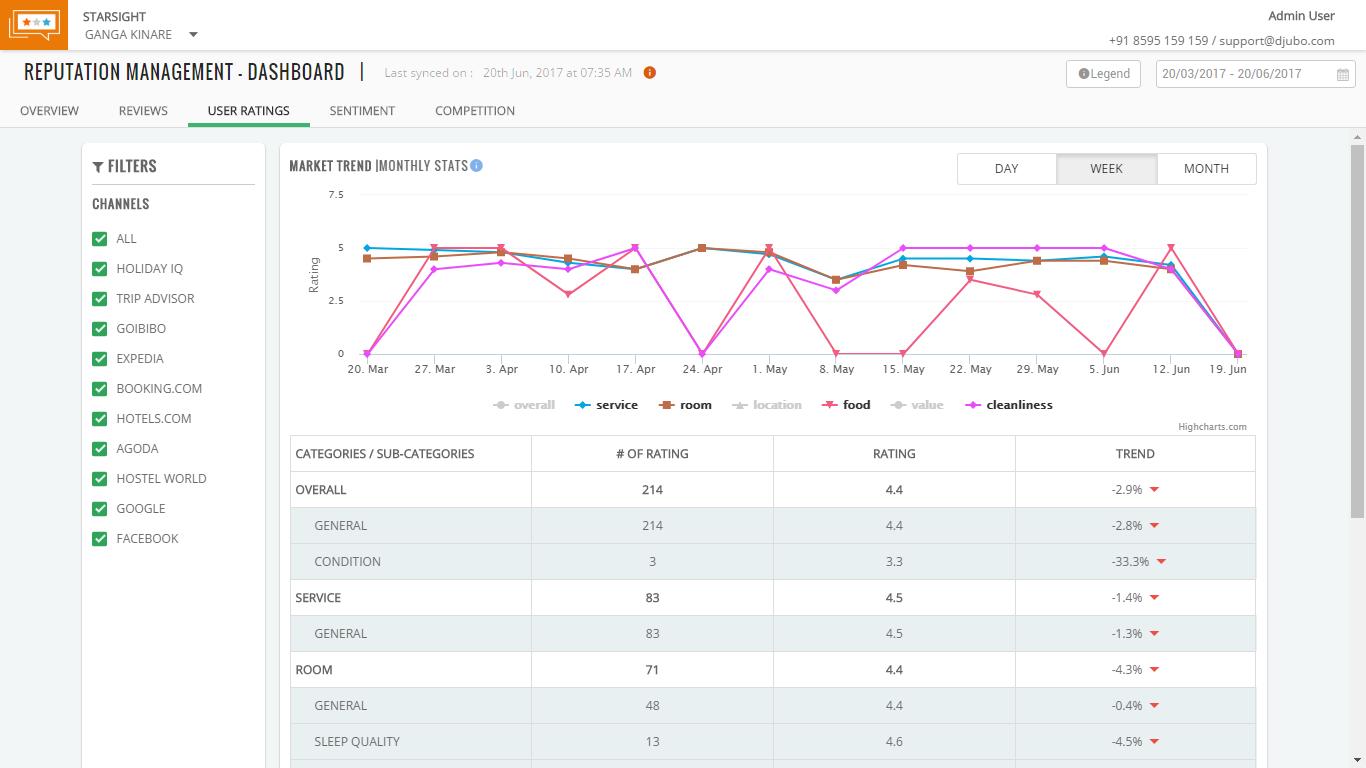 User ratings